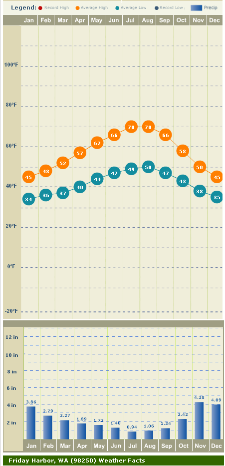 Rainfall and temperatures by month in the San Juan Islands