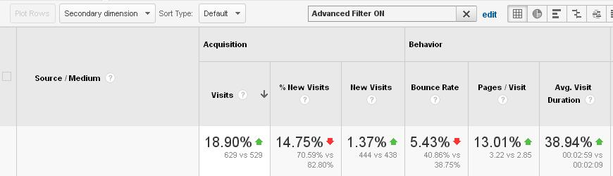 Google Analytics screenshot... After filtering out semalt
