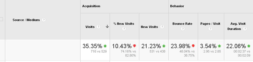 Google Analytics screenshot... Before filtering out semalt